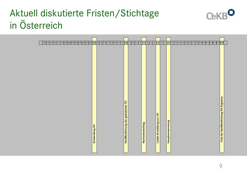 Aktuell diskutierte Fristen/Stichtage in Österreich