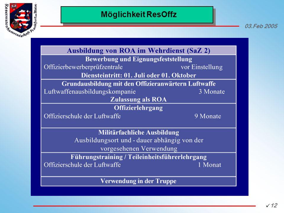 Möglichkeit ResOffz 03.Feb 2005 