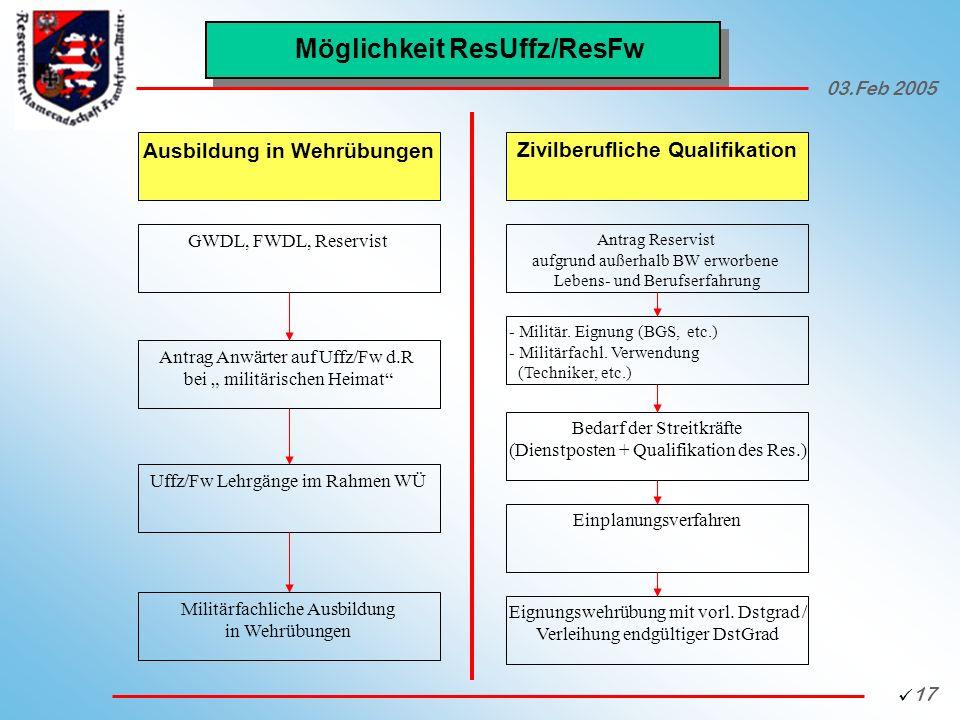 Möglichkeit ResUffz/ResFw Ausbildung in Wehrübungen