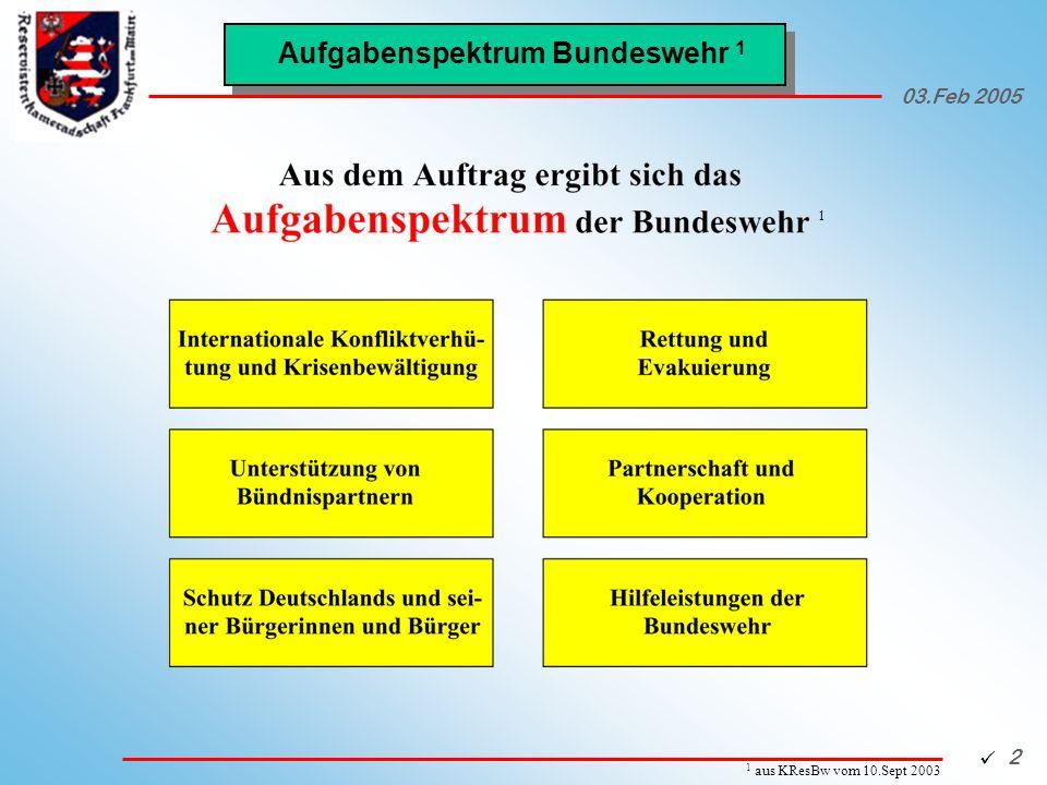 Aufgabenspektrum Bundeswehr 1