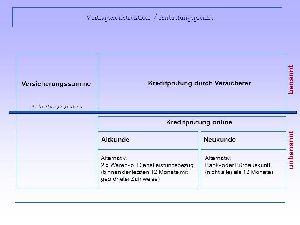 Vertragskonstruktion / Anbietungsgrenze