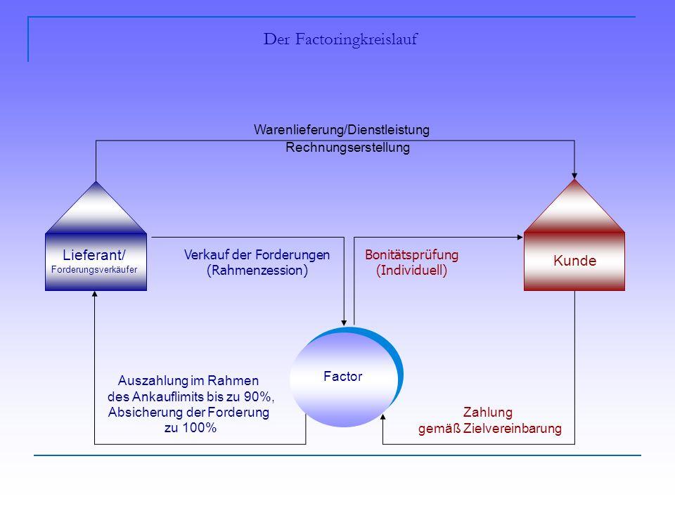 Der Factoringkreislauf