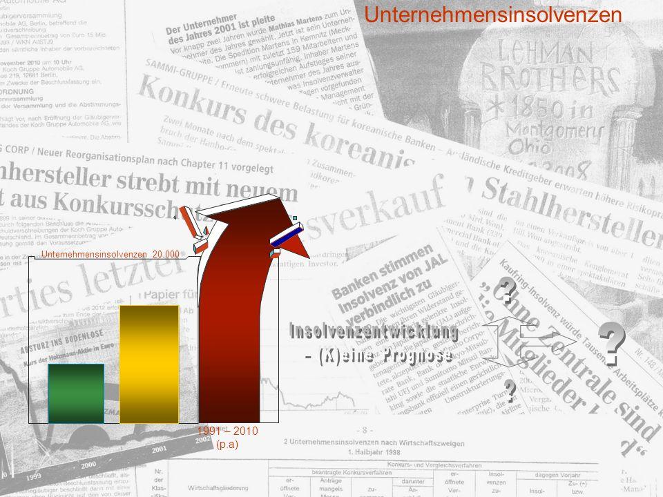 Unternehmensinsolvenzen Insolvenzentwicklung – (K)eine Prognose