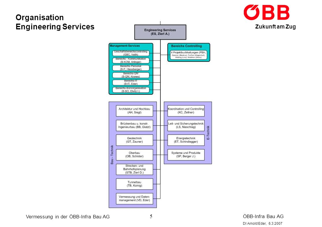 Organisation Engineering Services