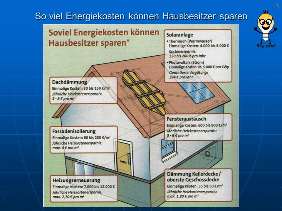 So viel Energiekosten können Hausbesitzer sparen