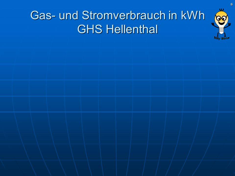 Gas- und Stromverbrauch in kWh GHS Hellenthal