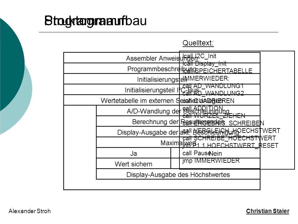 Struktogramm Programmaufbau Quelltext: lcall I2C_Init