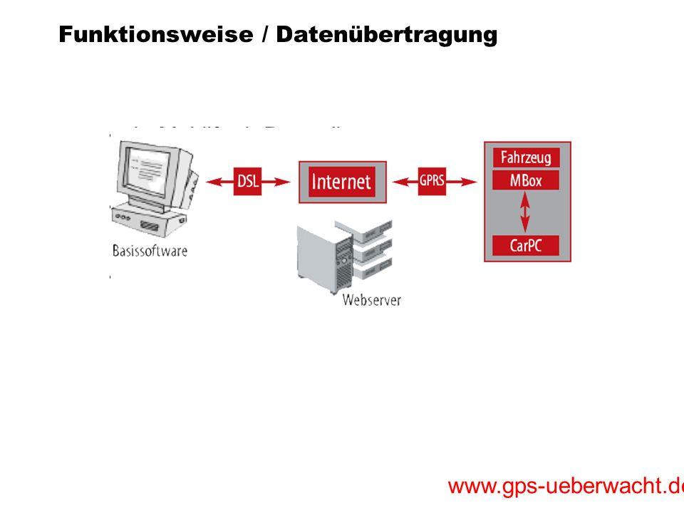 Funktionsweise / Datenübertragung