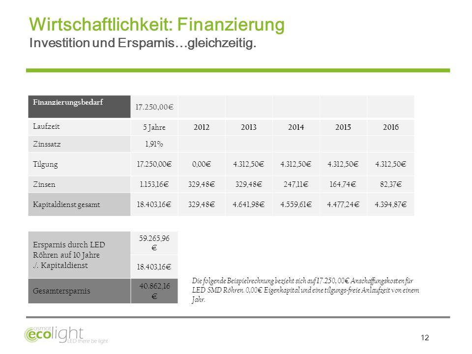 Wirtschaftlichkeit: Finanzierung Investition und Ersparnis…gleichzeitig.