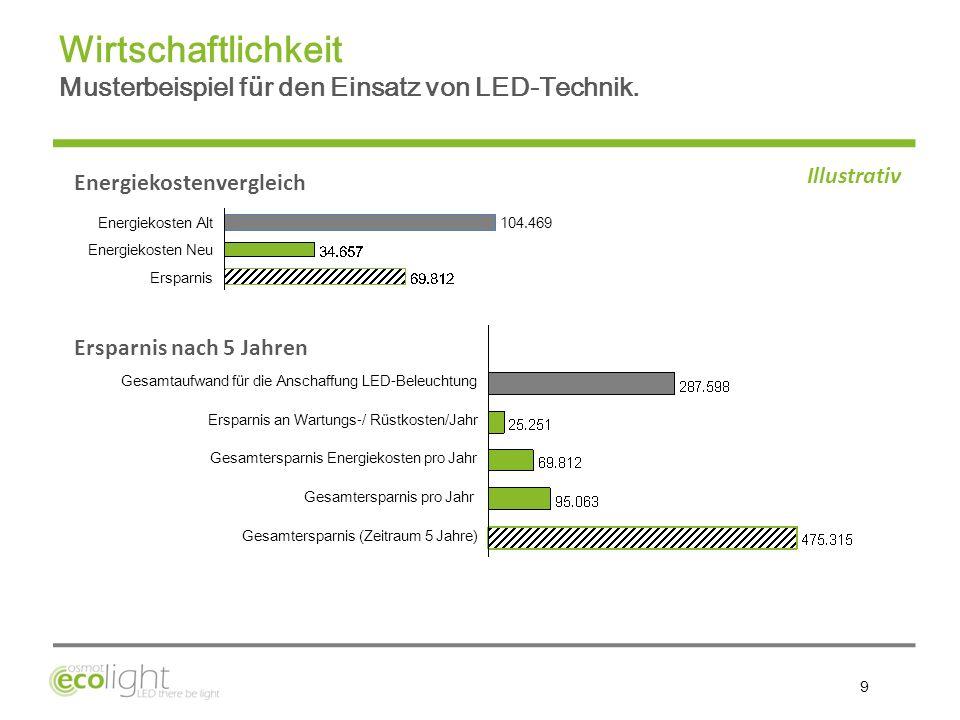 Wirtschaftlichkeit Musterbeispiel für den Einsatz von LED-Technik.