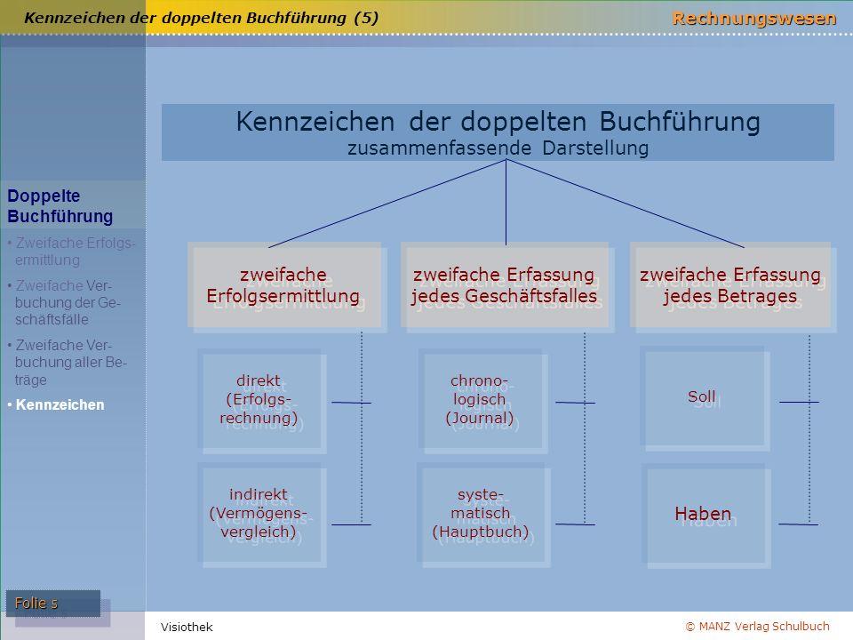 Kennzeichen der doppelten Buchführung (5)