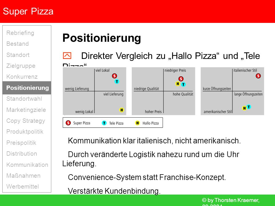 """Positionierung  Direkter Vergleich zu """"Hallo Pizza und """"Tele Pizza"""