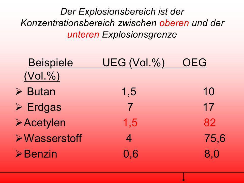 Beispiele UEG (Vol.%) OEG (Vol.%)