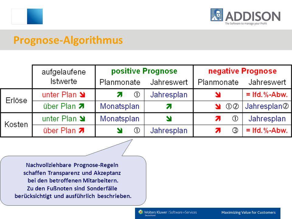 Prognose-Algorithmus