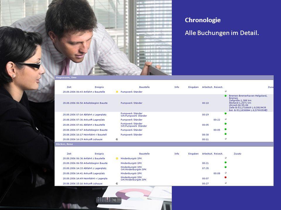 Chronologie Alle Buchungen im Detail.