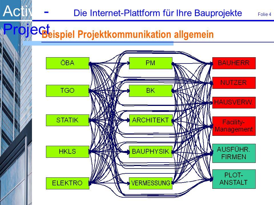 Beispiel Projektkommunikation allgemein