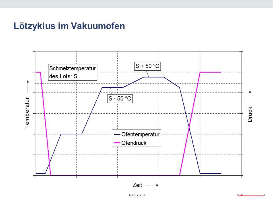 Lötzyklus im Vakuumofen