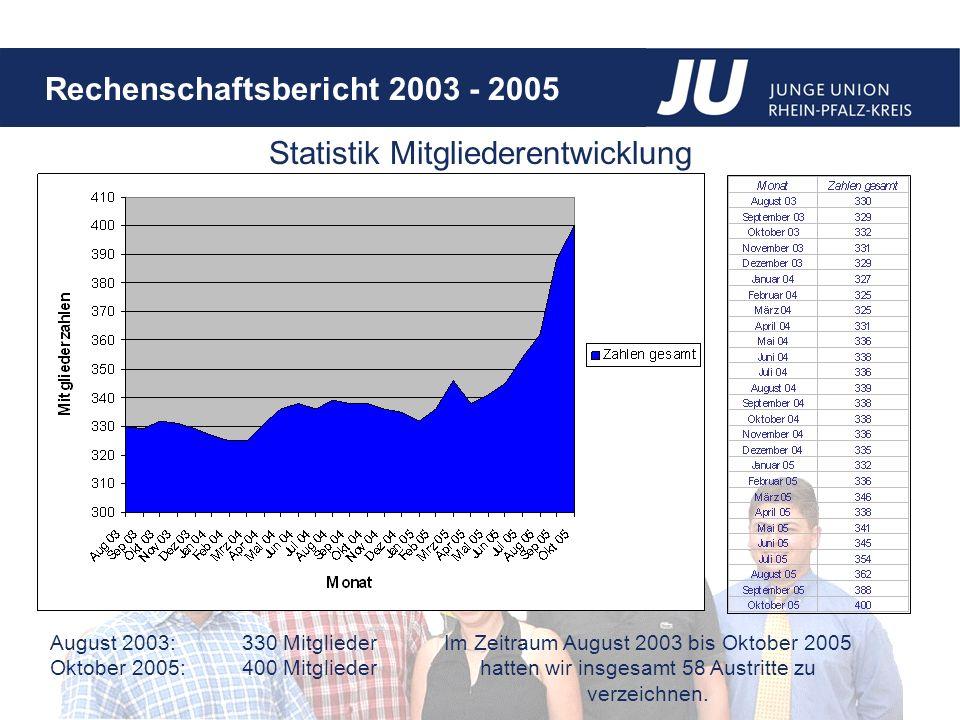 Statistik Mitgliederentwicklung
