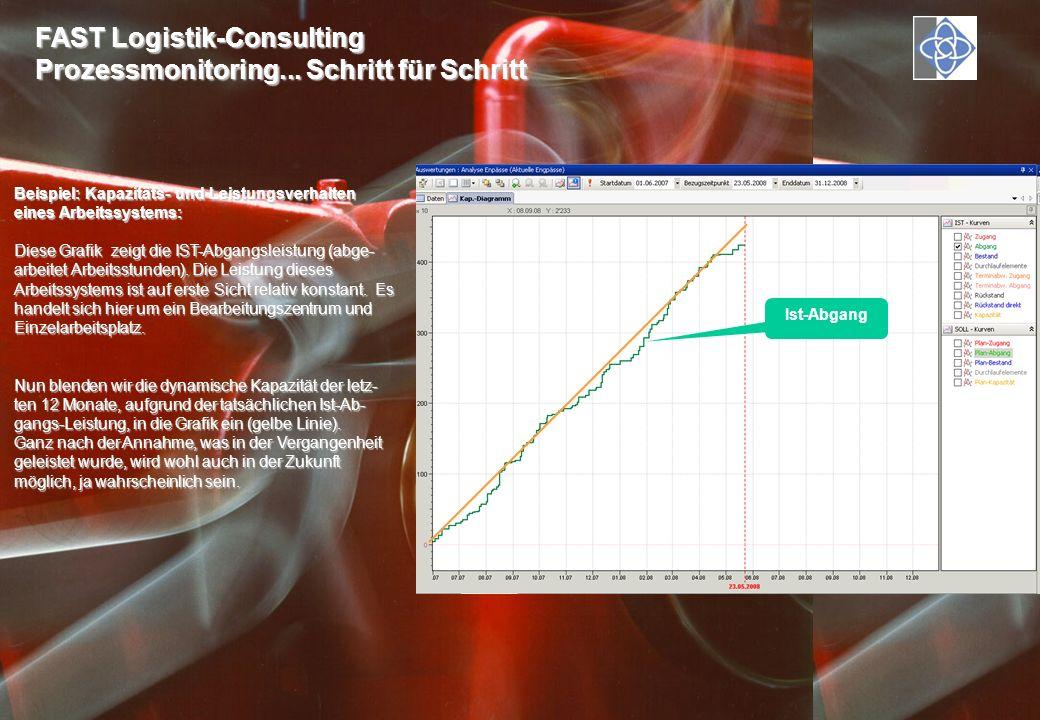 Beispiel: Kapazitäts- und Leistungsverhalten eines Arbeitssystems: