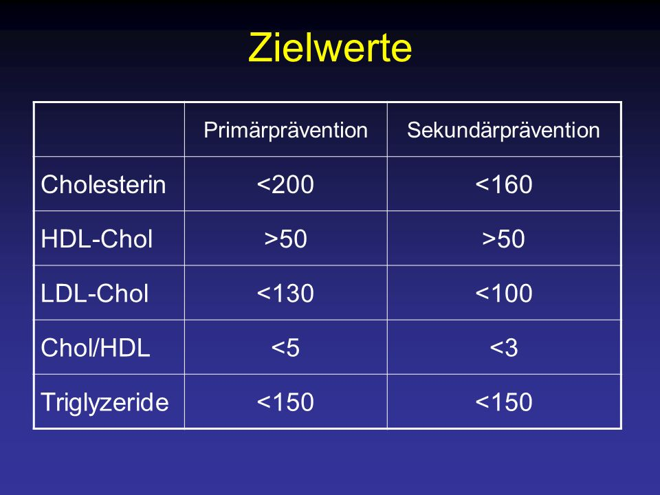 Zielwerte Cholesterin <200 <160 HDL-Chol >50 LDL-Chol <130