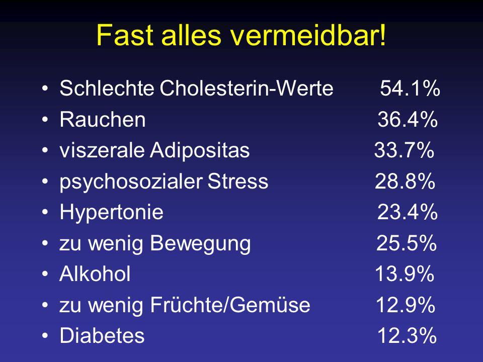 Fast alles vermeidbar! Schlechte Cholesterin-Werte 54.1% Rauchen 36.4%