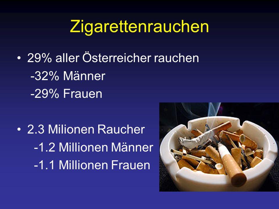 Zigarettenrauchen 29% aller Österreicher rauchen -32% Männer