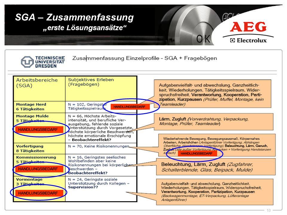"""SGA – Zusammenfassung """"erste Lösungsansätze"""