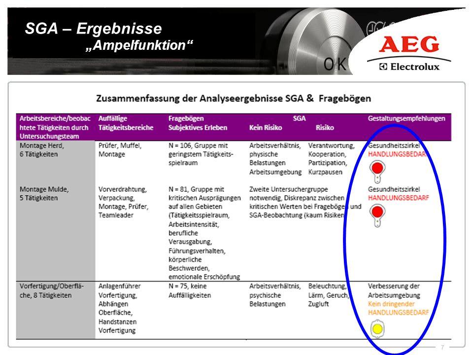 """SGA – Ergebnisse """"Ampelfunktion"""