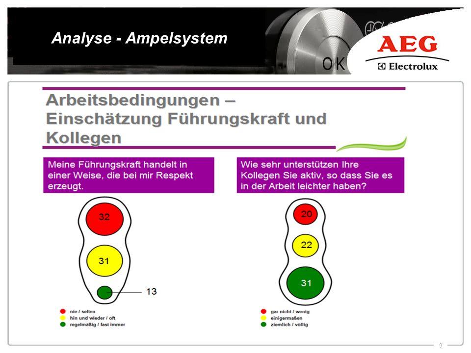 Analyse - Ampelsystem Beispiel einer Analyse des Ampelsystems. Einfach, und praktikabel.