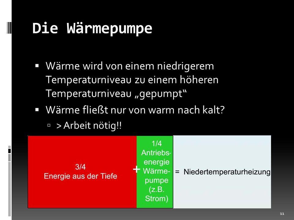 """Die Wärmepumpe Wärme wird von einem niedrigerem Temperaturniveau zu einem höheren Temperaturniveau """"gepumpt"""