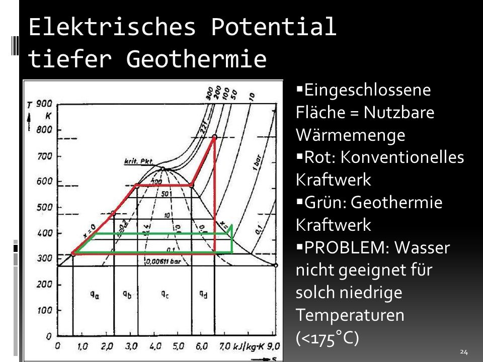 Elektrisches Potential tiefer Geothermie