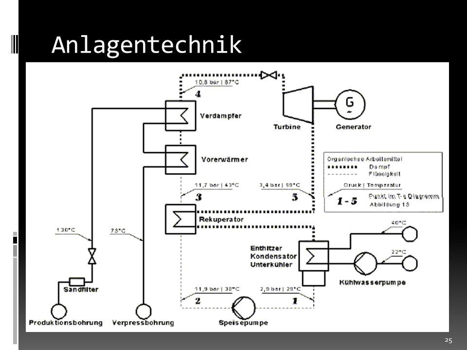 Anlagentechnik Abhilfe durch 2 mögliche Verfahren ORC Kreisprozess