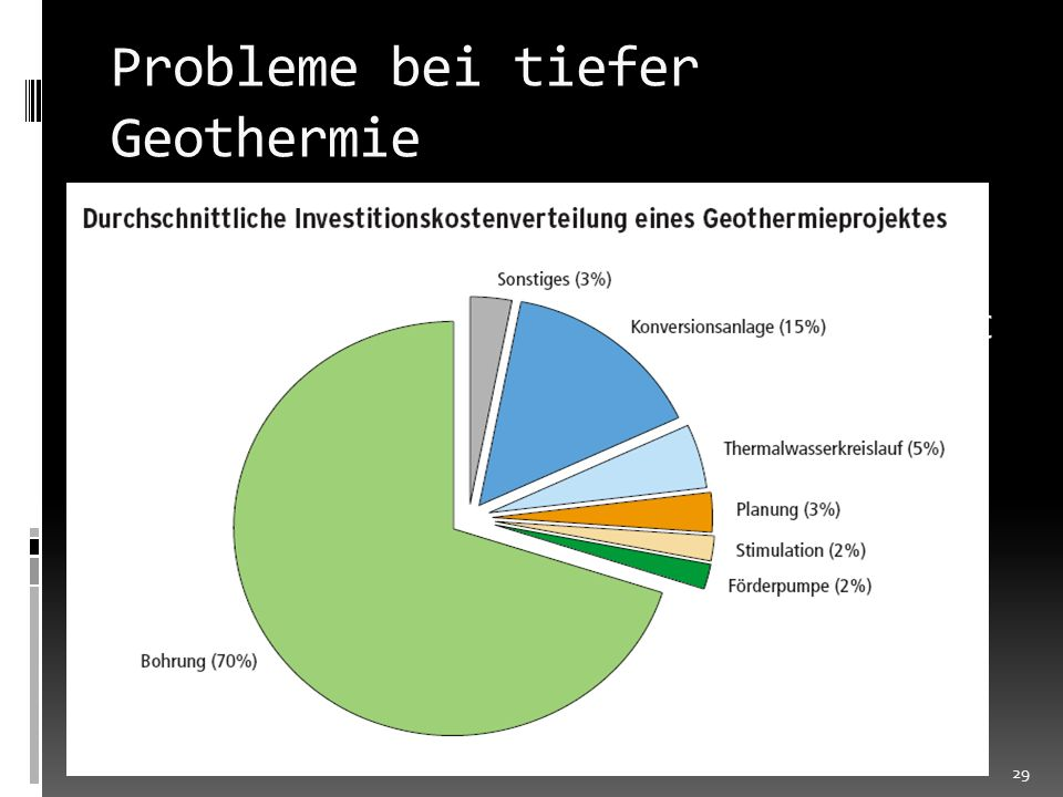 Probleme bei tiefer Geothermie