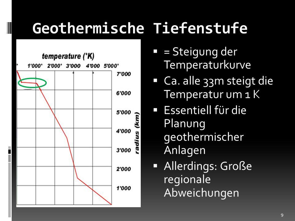 Geothermische Tiefenstufe