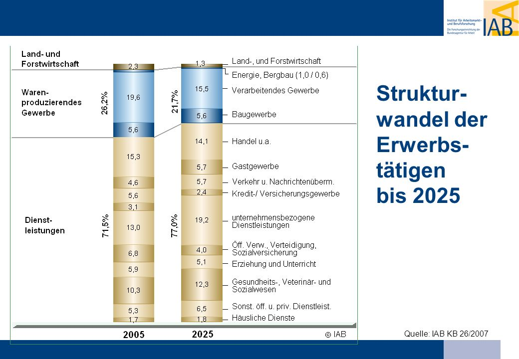 Struktur-wandel der Erwerbs-tätigen bis 2025