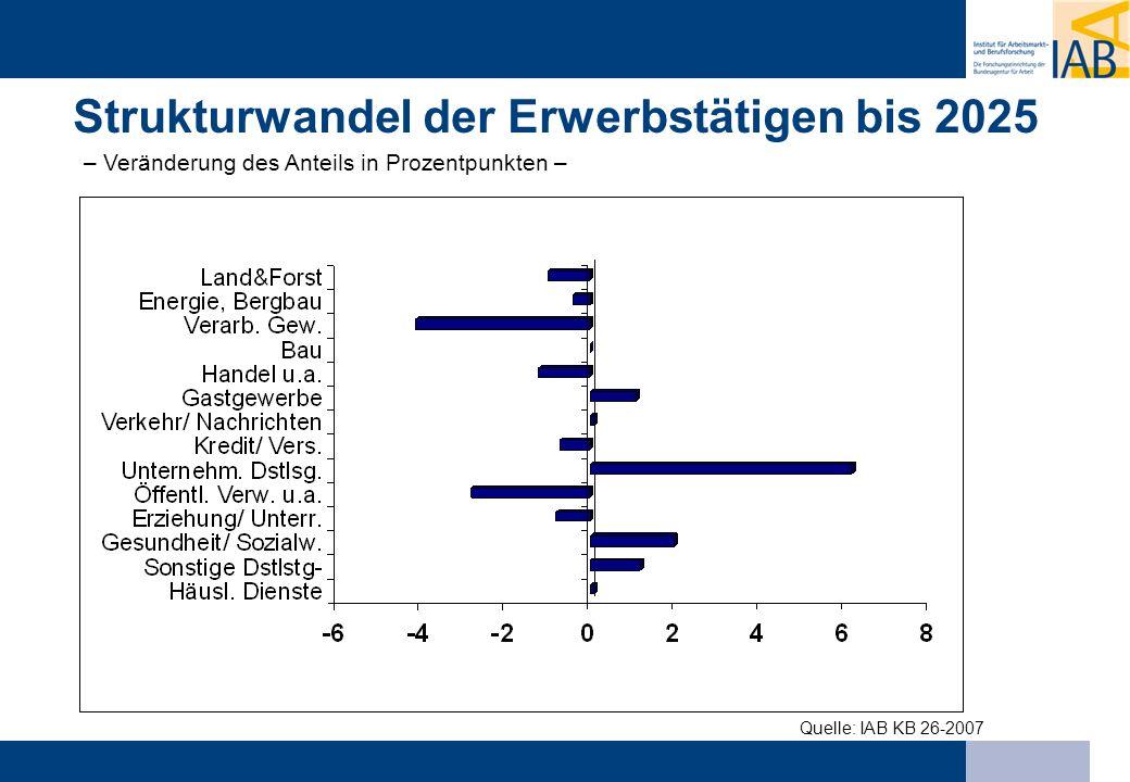 Strukturwandel der Erwerbstätigen bis 2025 – Veränderung des Anteils in Prozentpunkten –