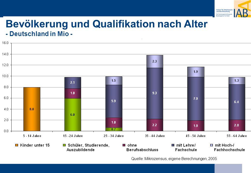Bevölkerung und Qualifikation nach Alter - Deutschland in Mio -