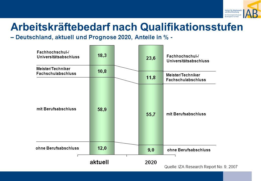 Quelle: IZA Research Report No. 9, 2007