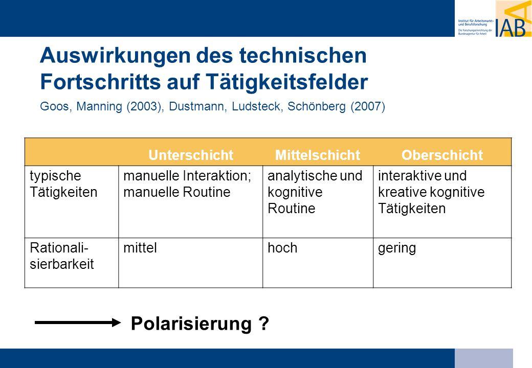 Auswirkungen des technischen Fortschritts auf Tätigkeitsfelder Goos, Manning (2003), Dustmann, Ludsteck, Schönberg (2007)