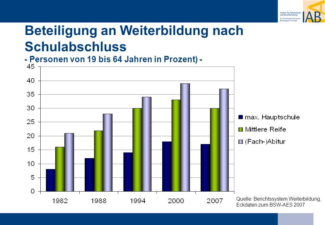 Beteiligung an Weiterbildung nach Schulabschluss - Personen von 19 bis 64 Jahren in Prozent) -