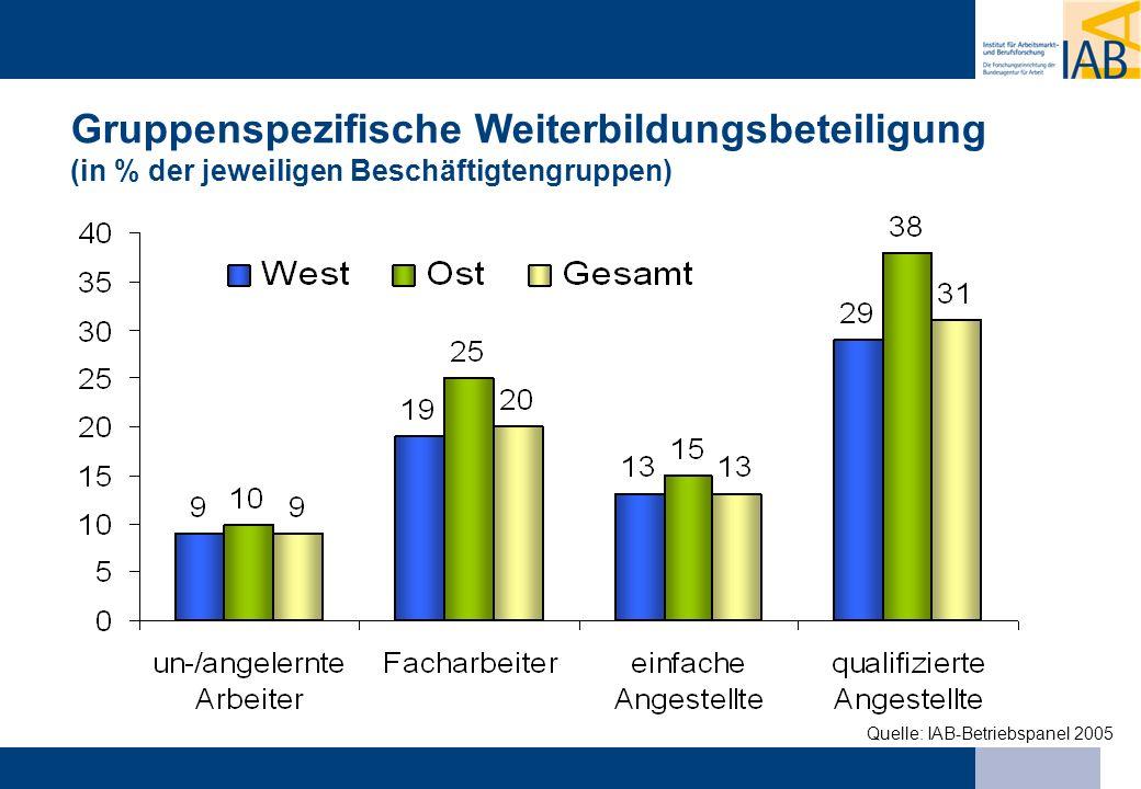 Gruppenspezifische Weiterbildungsbeteiligung (in % der jeweiligen Beschäftigtengruppen)