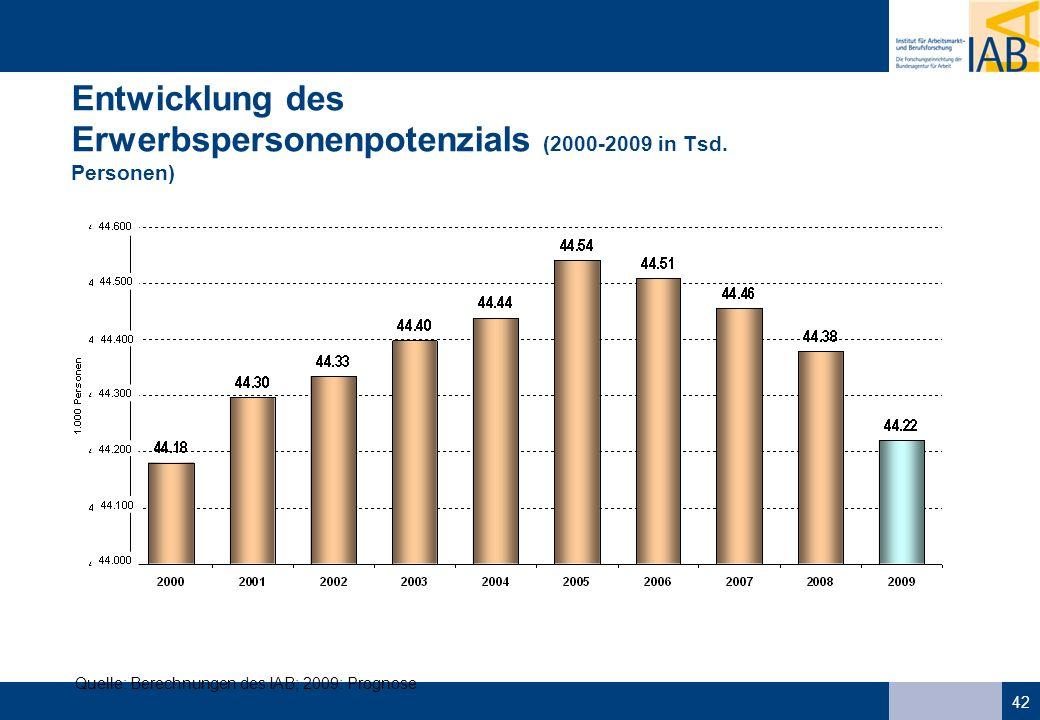 Entwicklung des Erwerbspersonenpotenzials (2000-2009 in Tsd. Personen)