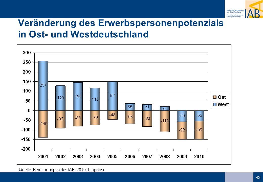 Veränderung des Erwerbspersonenpotenzials in Ost- und Westdeutschland