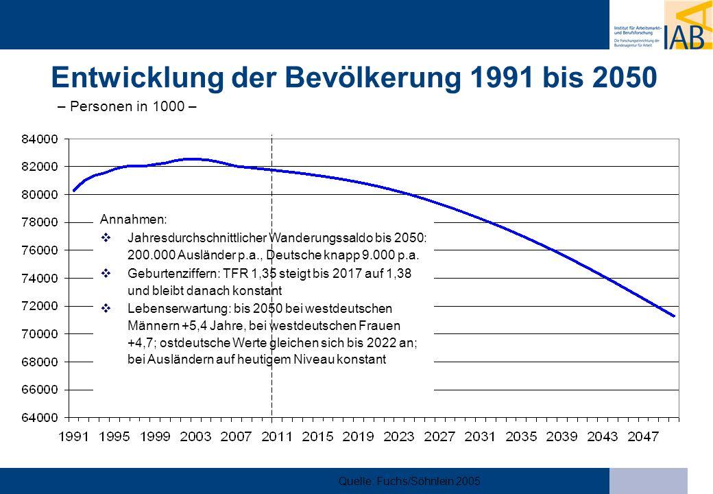 Entwicklung der Bevölkerung 1991 bis 2050 – Personen in 1000 –