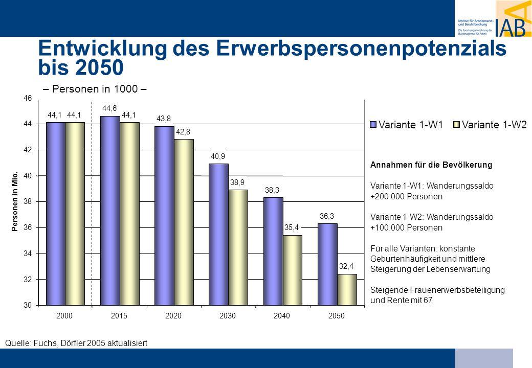 Entwicklung des Erwerbspersonenpotenzials bis 2050 – Personen in 1000 –