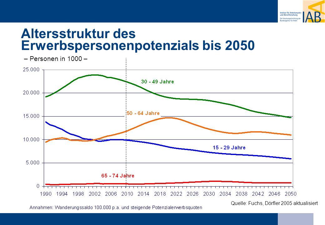 Altersstruktur des Erwerbspersonenpotenzials bis 2050 – Personen in 1000 –