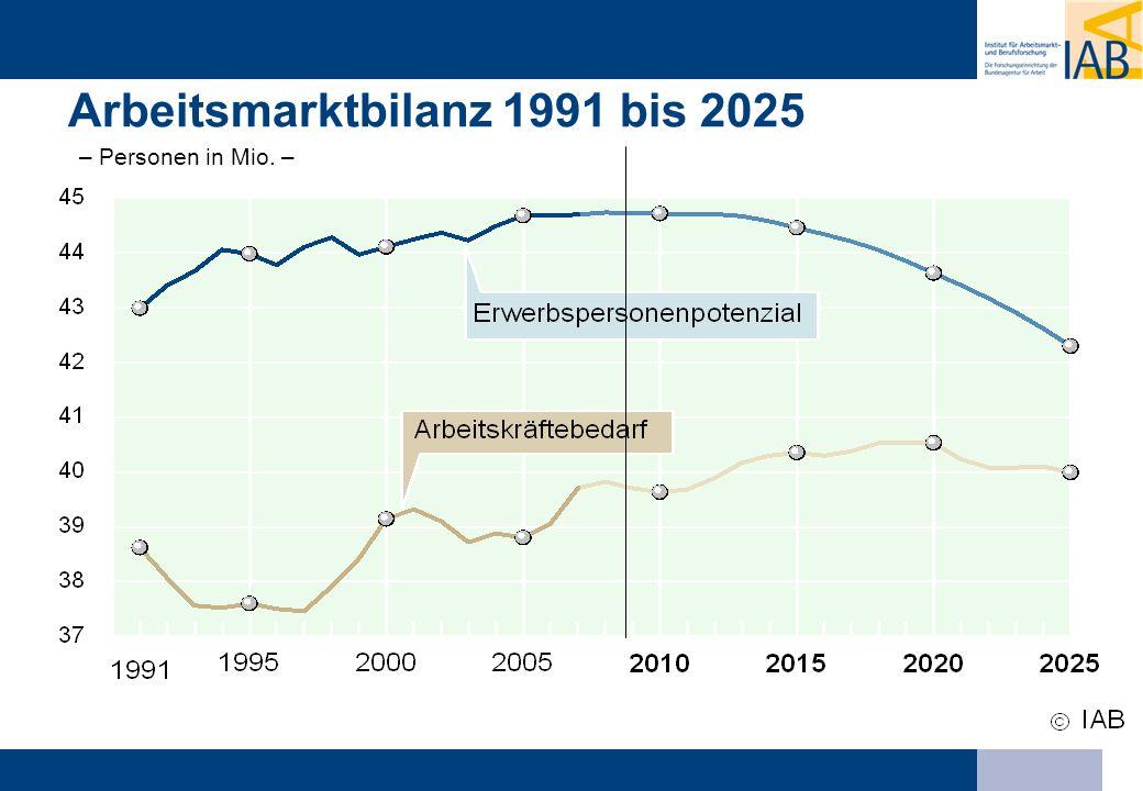 Arbeitsmarktbilanz in Deutschland 1991 bis 2025