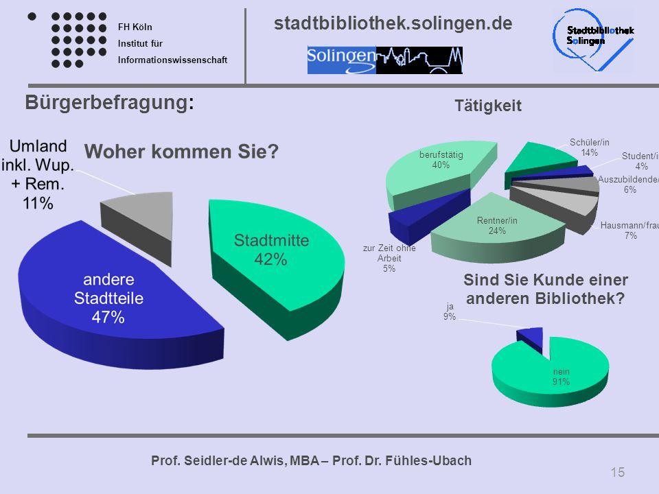 Bürgerbefragung: Wichtig für OB