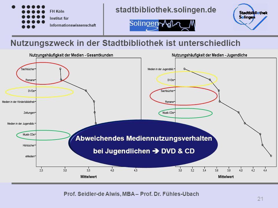 Abweichendes Mediennutzungsverhalten bei Jugendlichen  DVD & CD
