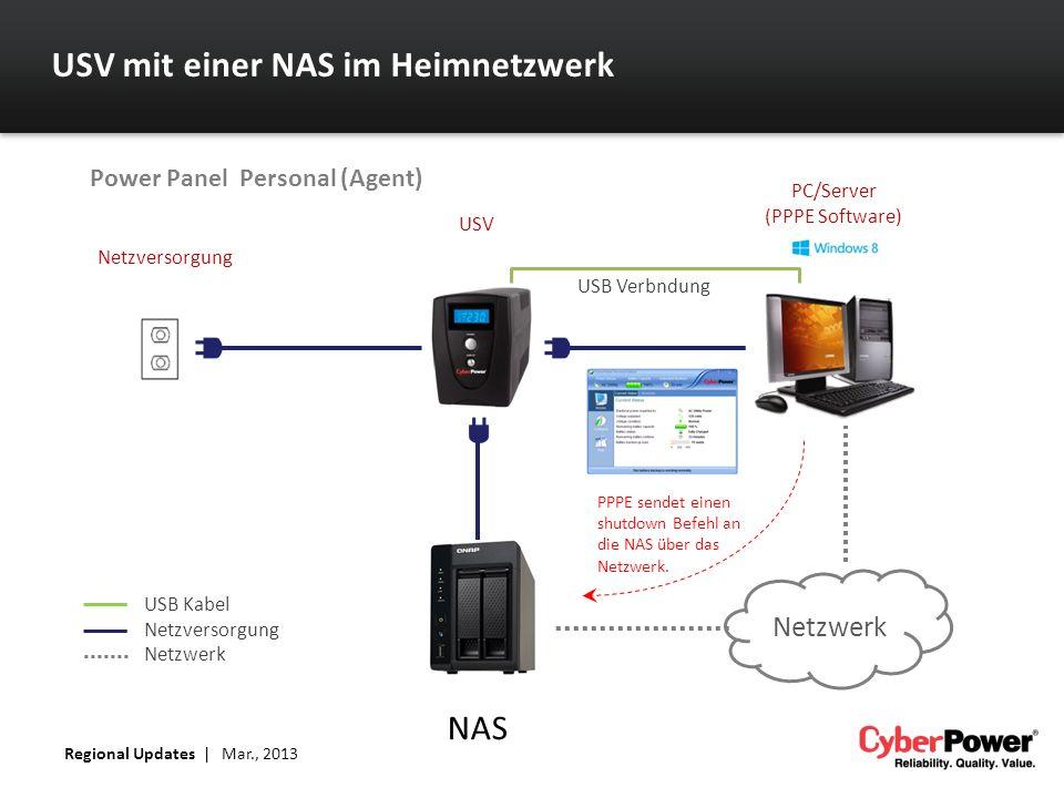 USV mit einer NAS im Heimnetzwerk